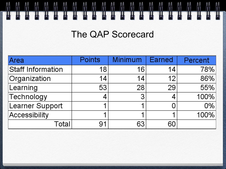 The QAP Scorecard