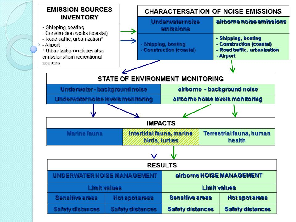 EMISSION SOURCES INVENTORY Shipping, boating - Shipping, boating - Construction works (coastal) - Road traffic, urbanization* - Airport * Urbanization includes also emissionsfrom recreational sources CHARACTERSATION OF NOISE EMISSIONS Underwater noise emissions airborne noise emissions - Shipping, boating - Construction (coastal) - Shipping, boating - Construction (coastal) - Road traffic, urbanization - Airport STATE OF ENVIRONMENT MONITORING Underwater - background noise airborne - background noise Underwater noise levels monitoring airborne noise levels monitoring IMPACTS Marine fauna Intertidal fauna, marine birds, turtles Terrestrial fauna, human health RESULTS UNDERWATER NOISE MANAGEMENT airborne NOISE MANAGEMENT Limit values Sensitive areas Hot spot areas Sensitive areas Hot spot areas Safety distances