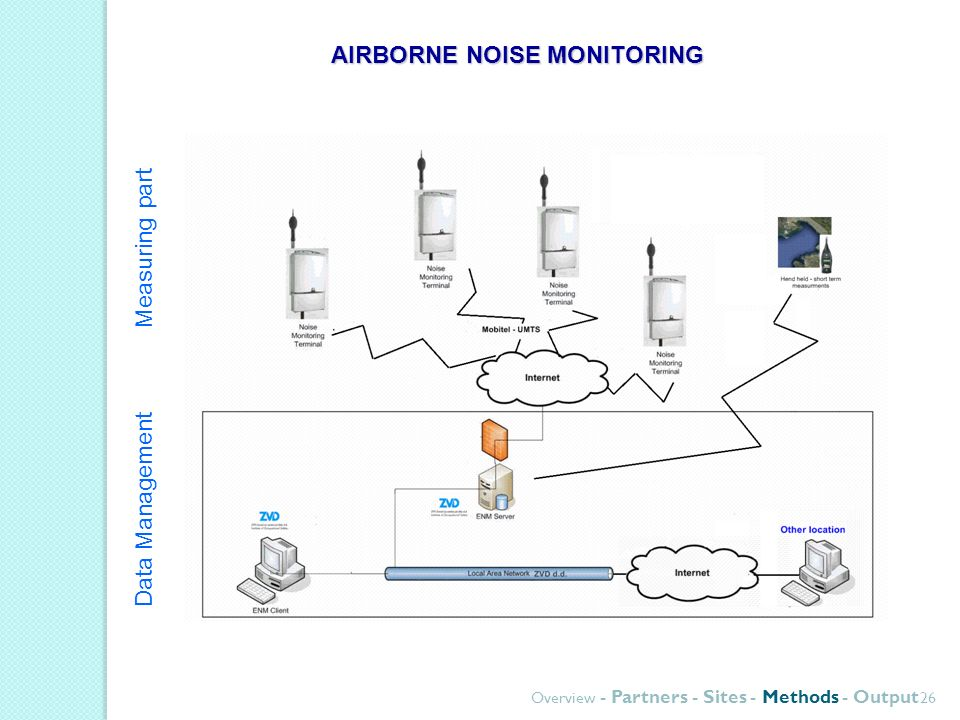 Overview - Partners - Sites - Methods - Output 26 AIRBORNE NOISE MONITORING Measuring part Data Management