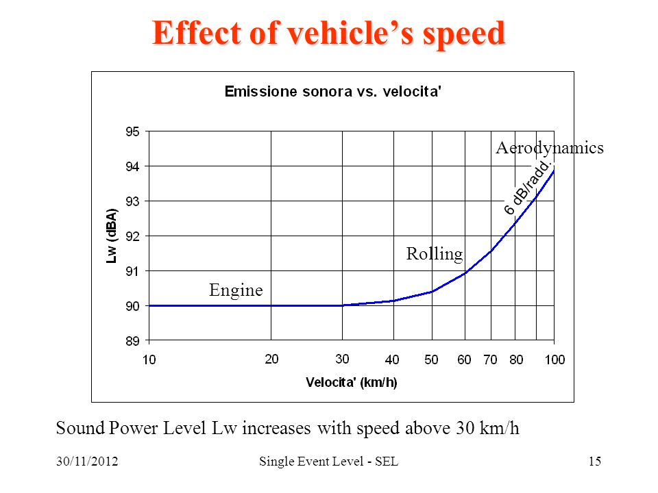 30/11/2012Single Event Level - SEL15 Effect of vehicles speed Sound Power Level Lw increases with speed above 30 km/h 6 dB/radd.
