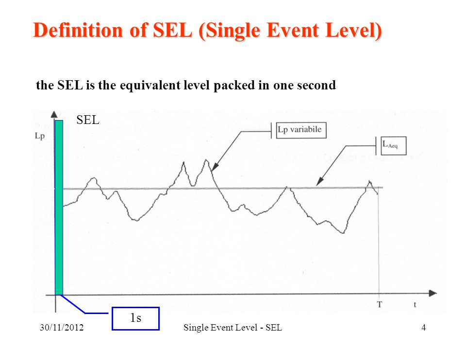 30/11/2012Single Event Level - SEL4 Definition of SEL (Single Event Level) the SEL is the equivalent level packed in one second SEL 1s