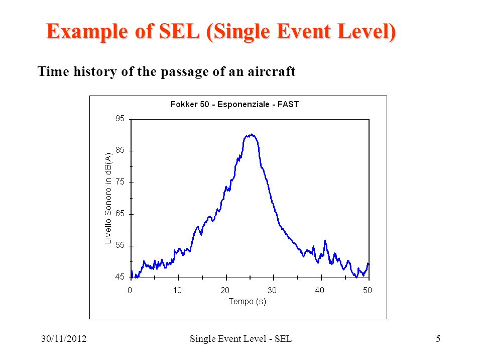 30/11/2012Single Event Level - SEL5 Example of SEL (Single Event Level) Time history of the passage of an aircraft