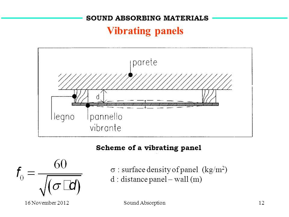 16 November 2012Sound Absorption12 Vibrating panels : surface density of panel (kg/m 2 ) d : distance panel – wall (m) SOUND ABSORBING MATERIALS Schem