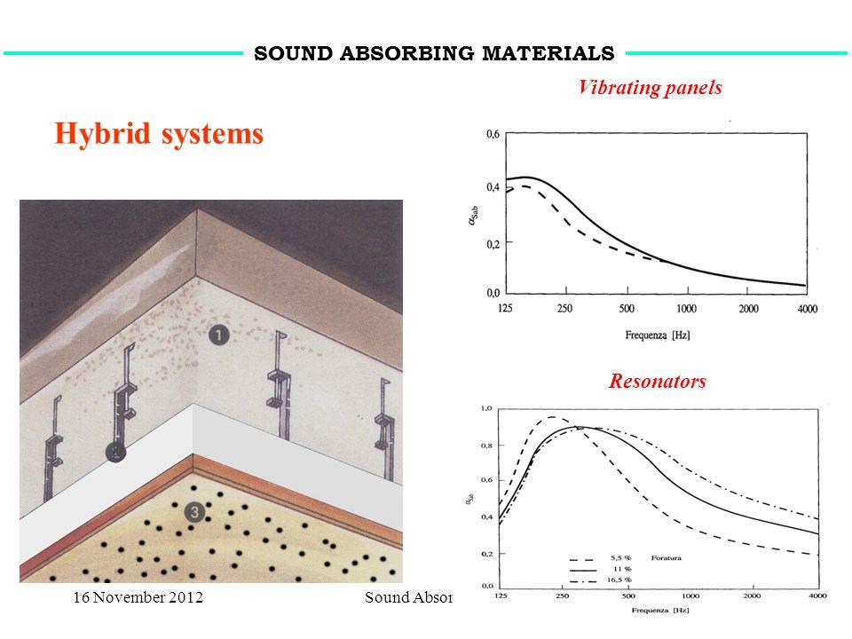 16 November 2012Sound Absorption14 Vibrating panels Resonators Hybrid systems SOUND ABSORBING MATERIALS