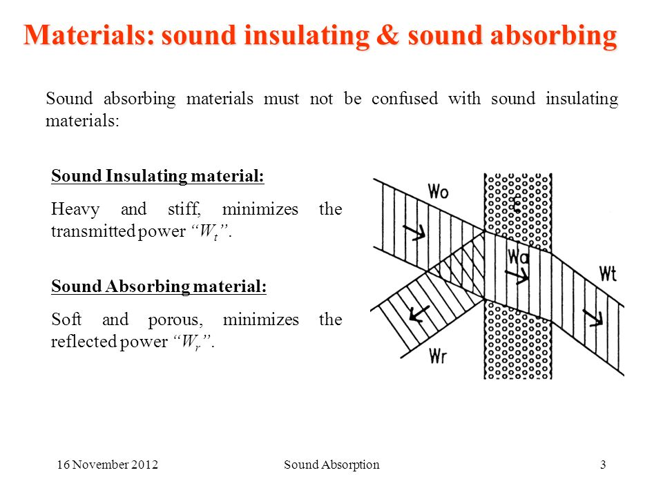 16 November 2012Sound Absorption3 Materials: sound insulating & sound absorbing Sound absorbing materials must not be confused with sound insulating m