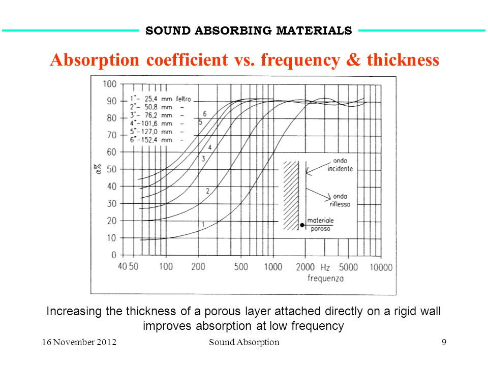 16 November 2012Sound Absorption9 Absorption coefficient vs. frequency & thickness SOUND ABSORBING MATERIALS Increasing the thickness of a porous laye
