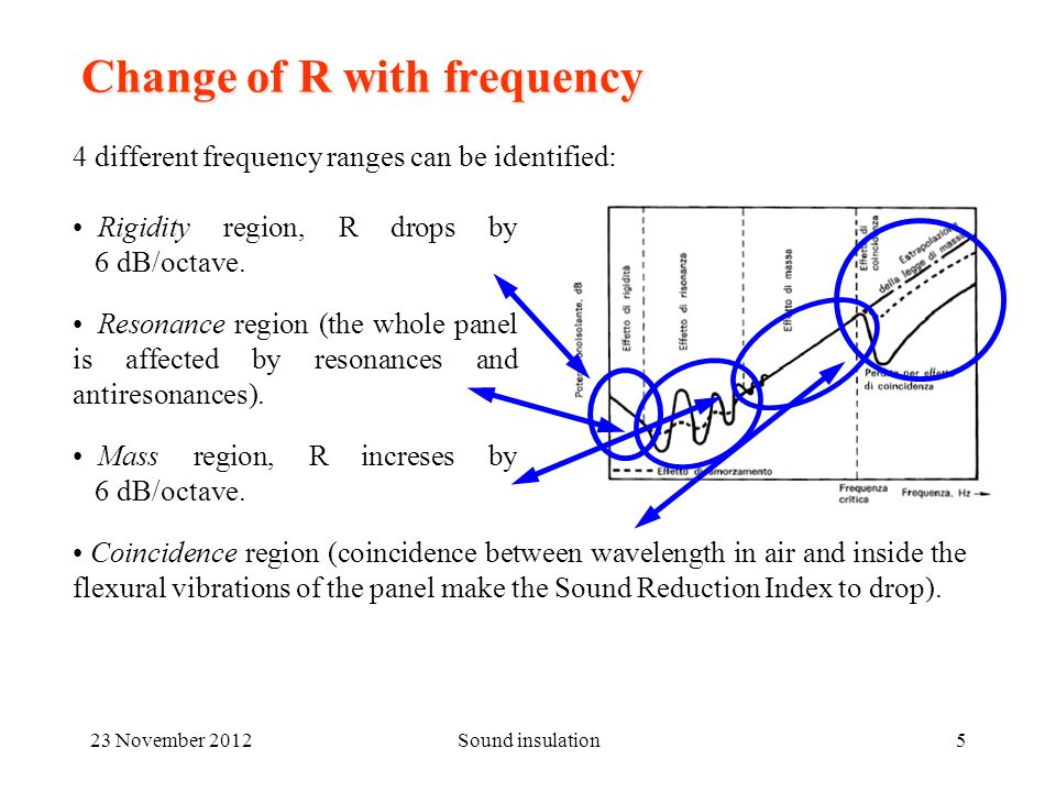 23 November 2012Sound insulation6 The mass law The value of R increses by 6 dB when doubling the frequency.