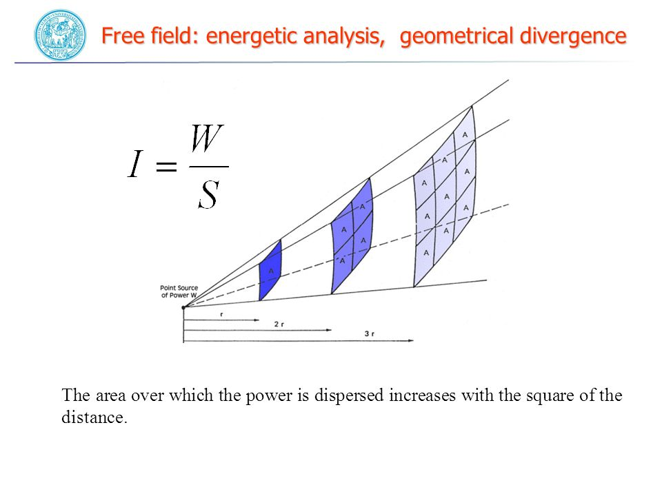 Free field: energetic analysis, geometrical divergence The area over which the power is dispersed increases with the square of the distance.