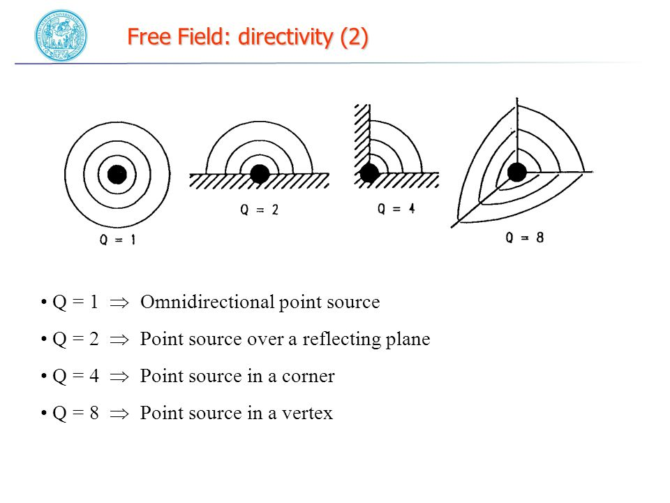 Free Field: directivity (2) Q = 1 Omnidirectional point source Q = 2 Point source over a reflecting plane Q = 4 Point source in a corner Q = 8 Point source in a vertex