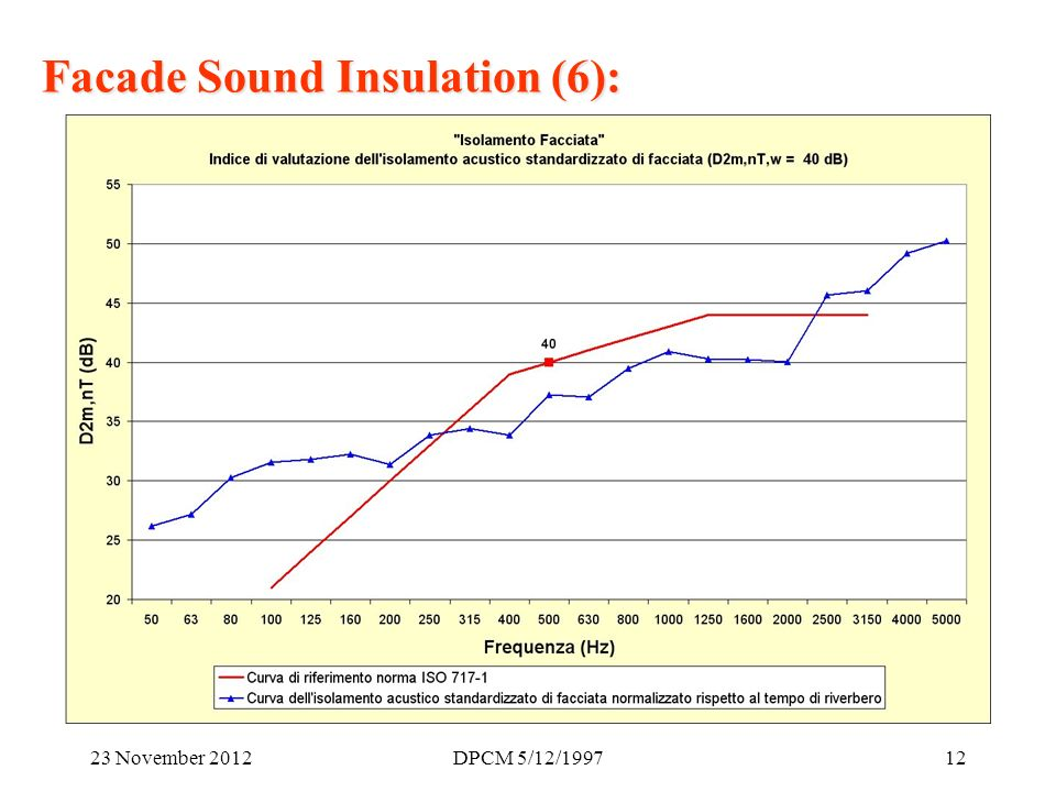 23 November 2012DPCM 5/12/ Facade Sound Insulation (6):