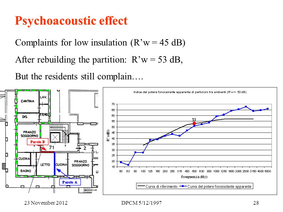 23 November 2012DPCM 5/12/ Psychoacoustic effect Complaints for low insulation (Rw = 45 dB) After rebuilding the partition: Rw = 53 dB, But the residents still complain….