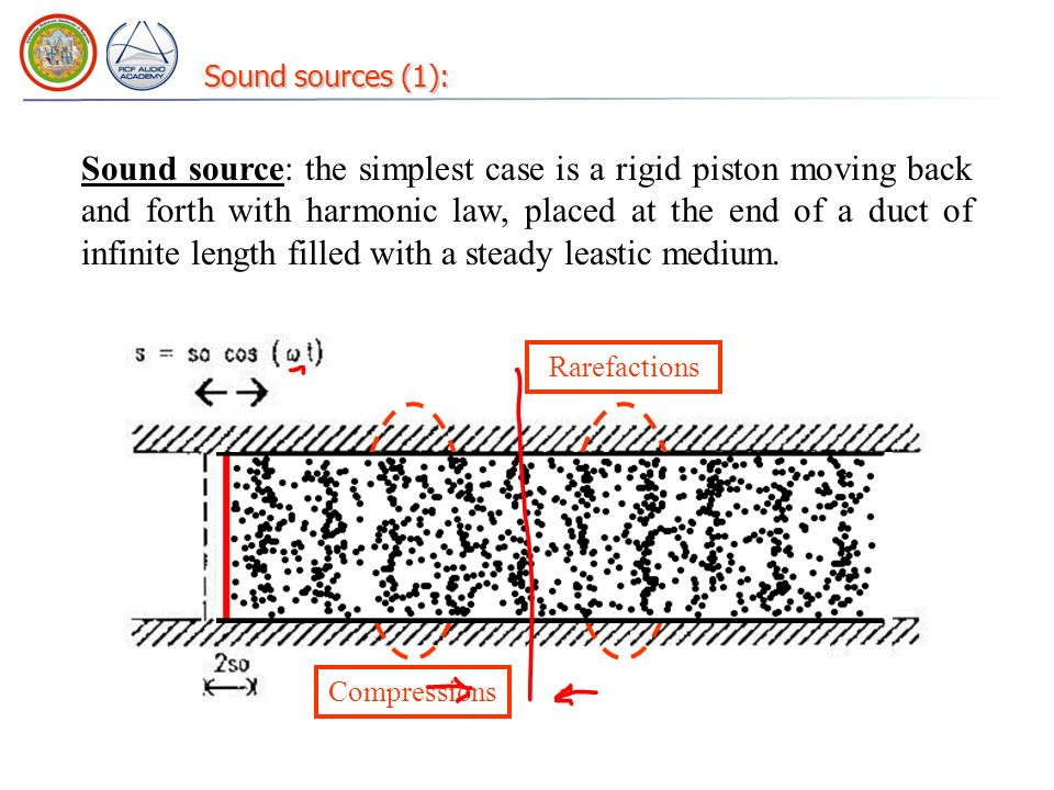 Sound sources (1): Sound source: the simplest case is a rigid piston moving back and forth with harmonic law, placed at the end of a duct of infinite