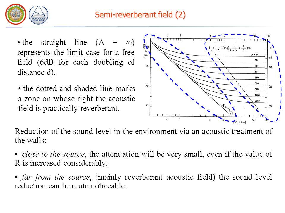 Semi-reverberant field (2) Reduction of the sound level in the environment via an acoustic treatment of the walls: close to the source, the attenuation will be very small, even if the value of R is increased considerably; far from the source, (mainly reverberant acoustic field) the sound level reduction can be quite noticeable.