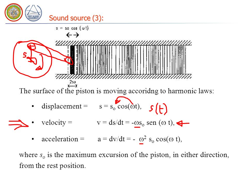 Sound source (3): The surface of the piston is moving accoridng to harmonic laws: displacement = s = s o cos( t), velocity = v = ds/dt = - s o sen ( t), acceleration = a = dv/dt = - 2 s o cos( t), where s o is the maximum excursion of the piston, in either direction, from the rest position.