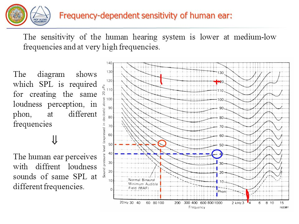Frequency-dependent sensitivity of human ear: The sensitivity of the human hearing system is lower at medium-low frequencies and at very high frequenc