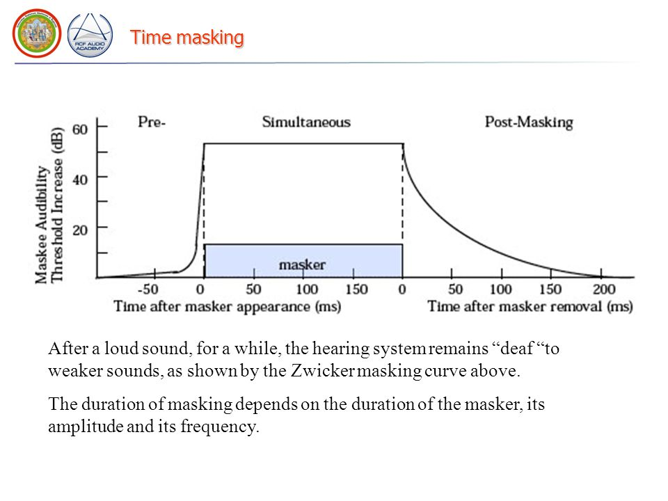 Time masking After a loud sound, for a while, the hearing system remains deaf to weaker sounds, as shown by the Zwicker masking curve above. The durat