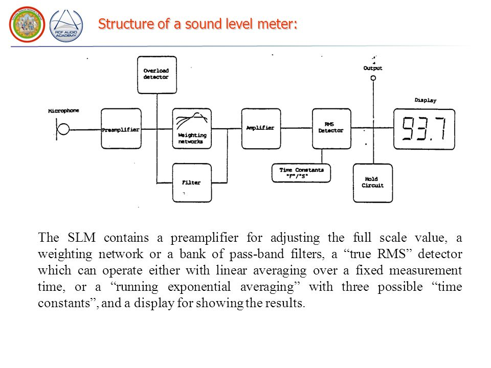 Structure of a sound level meter: The SLM contains a preamplifier for adjusting the full scale value, a weighting network or a bank of pass-band filte