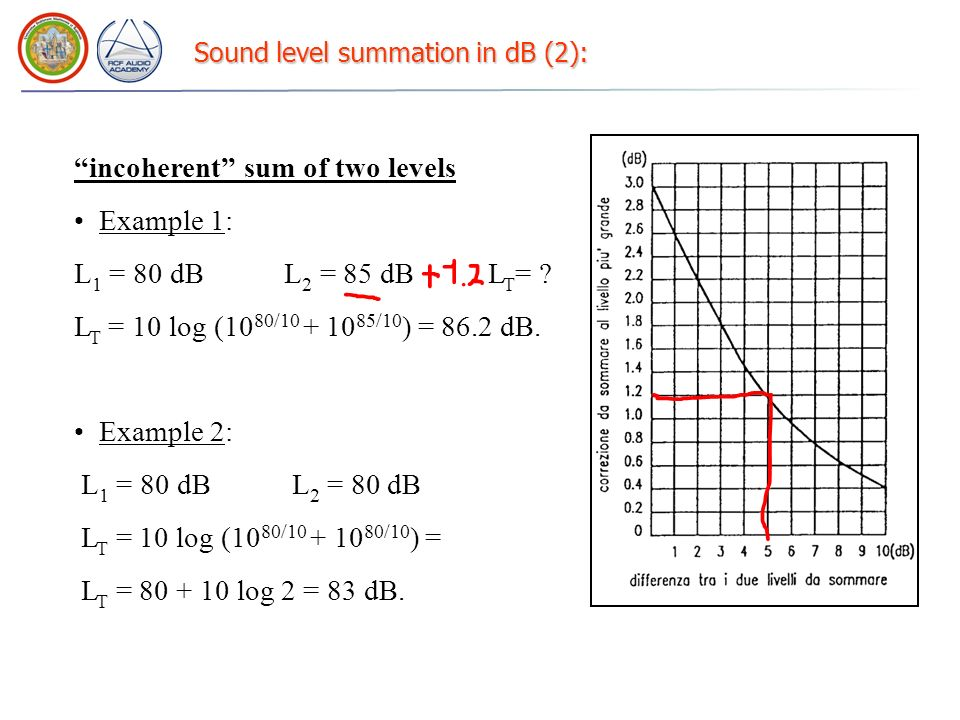 Sound level summation in dB (2): incoherent sum of two levels Example 1: L 1 = 80 dB L 2 = 85 dB L T = ? L T = 10 log (10 80/10 + 10 85/10 ) = 86.2 dB