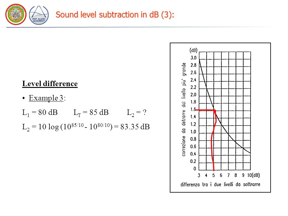 Sound level subtraction in dB (3): Level difference Example 3: L 1 = 80 dB L T = 85 dB L 2 = ? L 2 = 10 log (10 85/10 - 10 80/10 ) = 83.35 dB