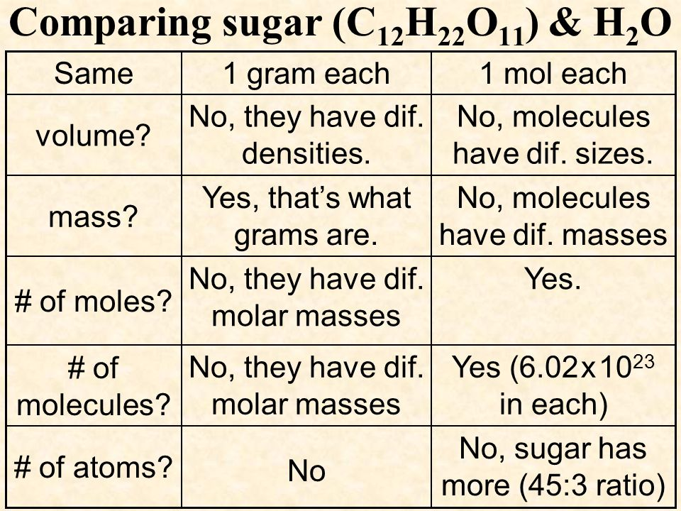 Comparing sugar (C 12 H 22 O 11 ) & H 2 O No, sugar has more (45:3 ratio) Yes (6.02 x 10 23 in each) Yes. No, molecules have dif. masses No, molecules