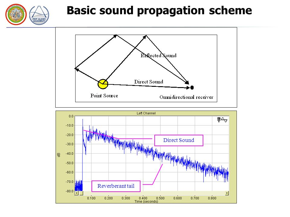 Acoustical Parameters from Impulse Response
