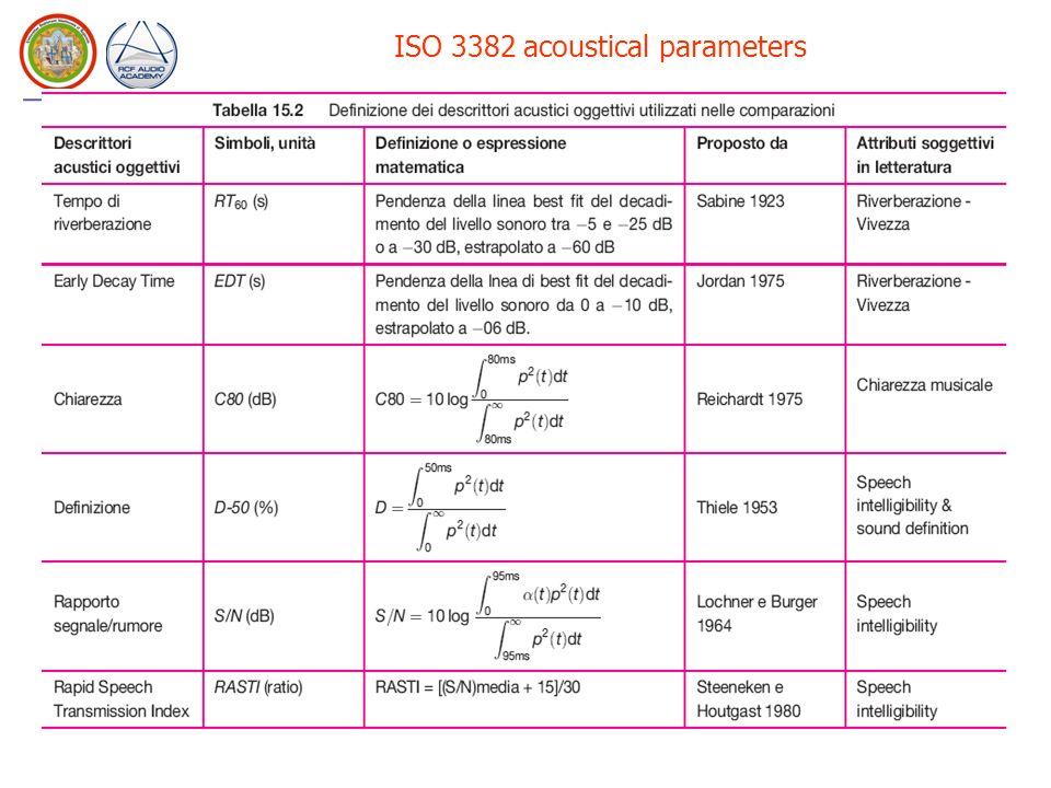 Basic sound propagation scheme Direct Sound Reverberant tail