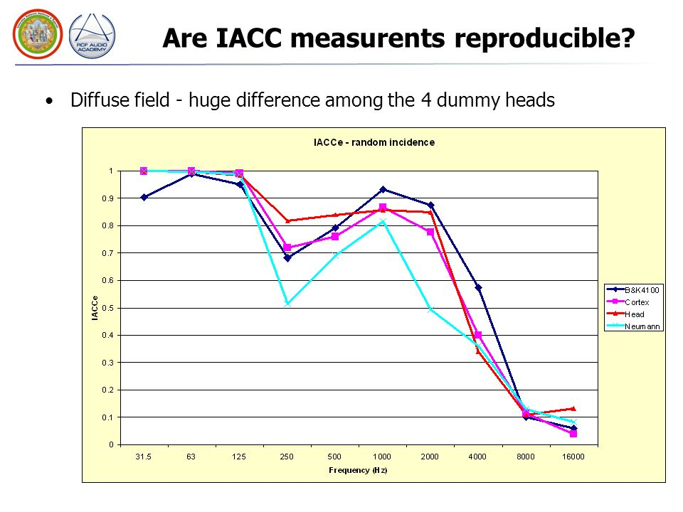 Are IACC measurents reproducible.