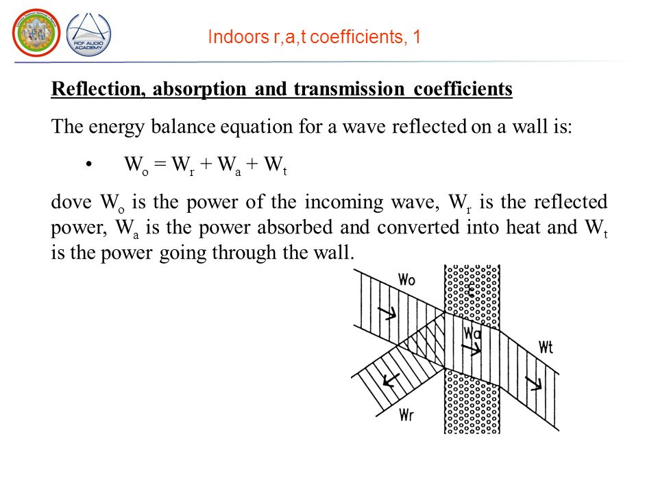 Indoors sound propagation methods Direct Sound Reflected sound