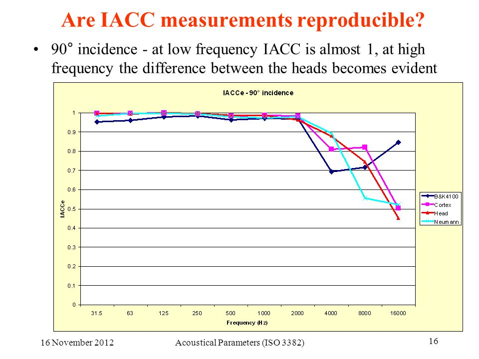 Are IACC measurements reproducible? 90° incidence - at low frequency IACC is almost 1, at high frequency the difference between the heads becomes evid