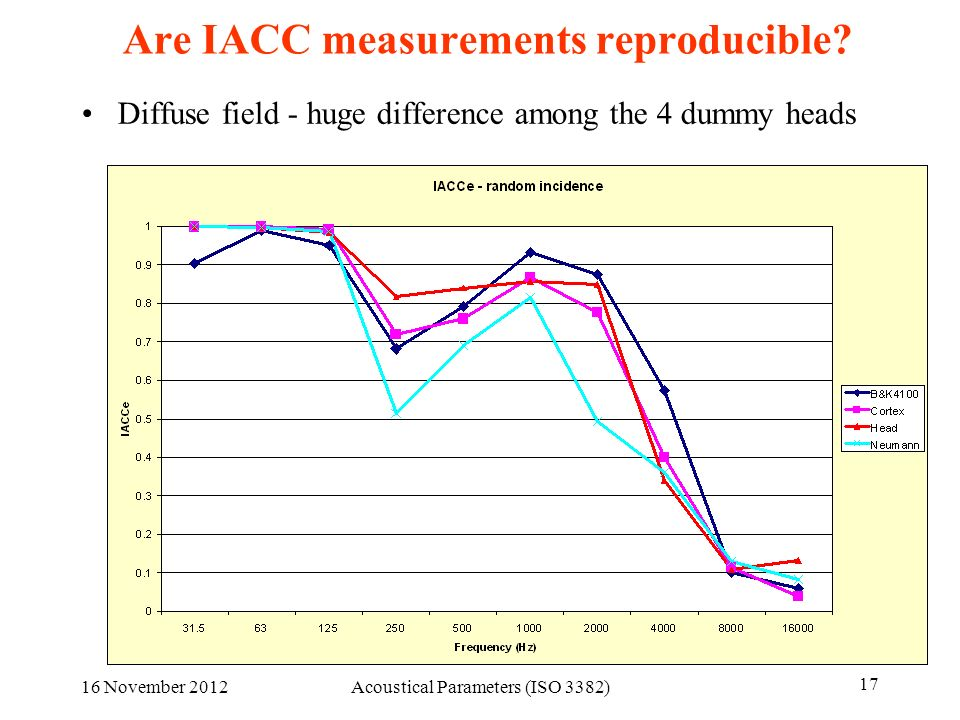 16 November 2012Acoustical Parameters (ISO 3382) 17 Are IACC measurements reproducible? Diffuse field - huge difference among the 4 dummy heads