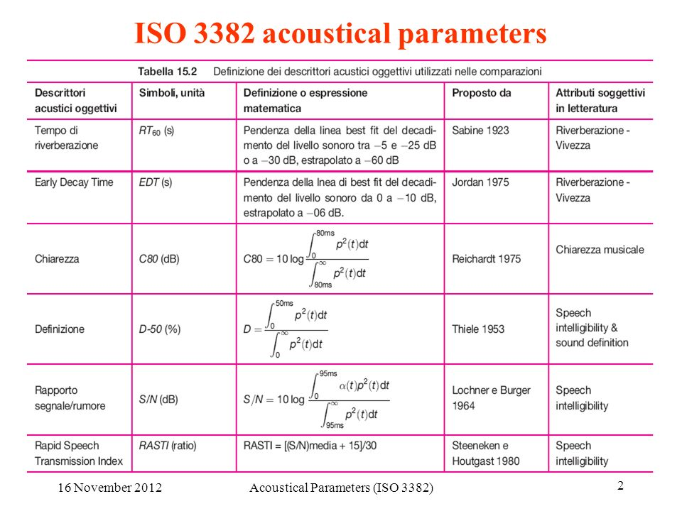 16 November 2012Acoustical Parameters (ISO 3382) 2 ISO 3382 acoustical parameters