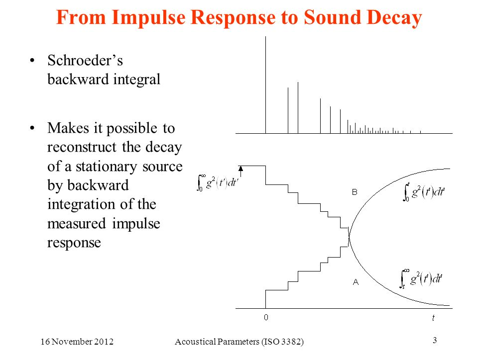 16 November 2012Acoustical Parameters (ISO 3382) 3 From Impulse Response to Sound Decay Schroeders backward integral Makes it possible to reconstruct