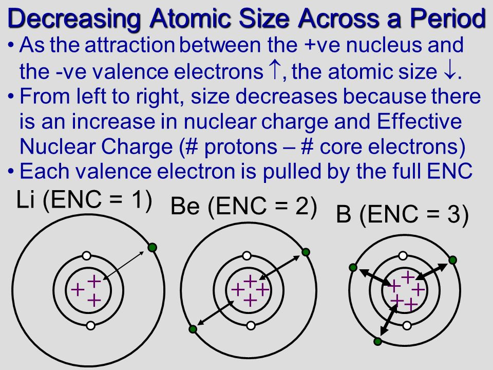 a) Ne or Ar b) B or C c) P or Ge Patterns in Atomic Size Electron configuration for Br: [Ar]4s 2 3d 10 4p 5, valence electron configuration for Br: 4s 2 4p 5.