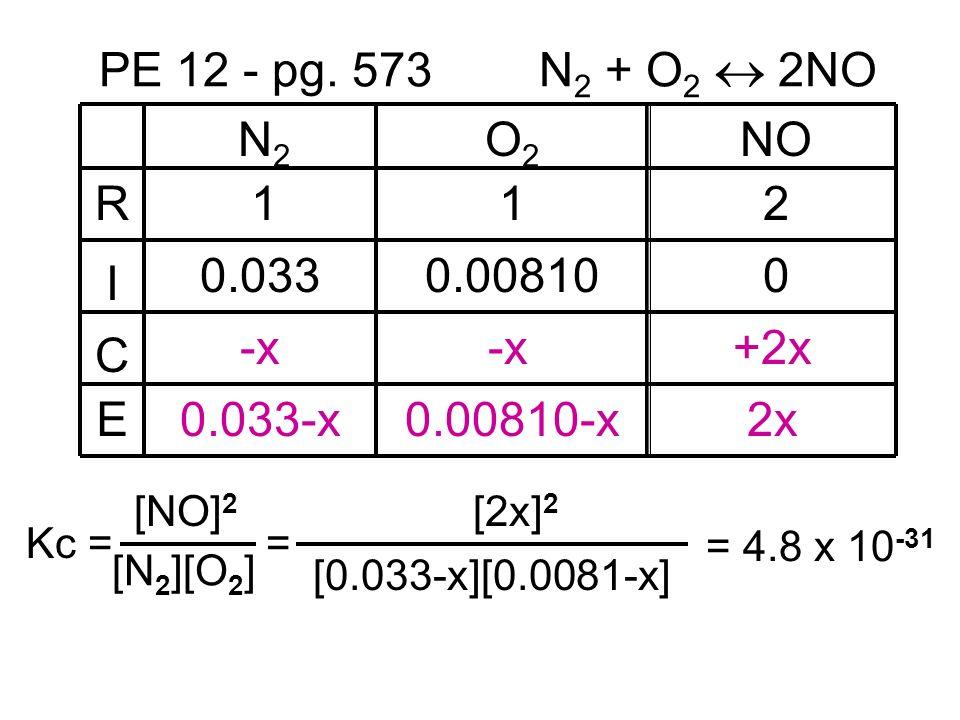 PE 12 - pg. 573 N 2 + O 2 2NO R I C E N2N2 O2O2 NO 112 0.0330.008100 -x +2x 0.033-x0.00810-x2x [N 2 ][O 2 ] Kc = [NO] 2 = [0.033-x][0.0081-x] [2x] 2 =