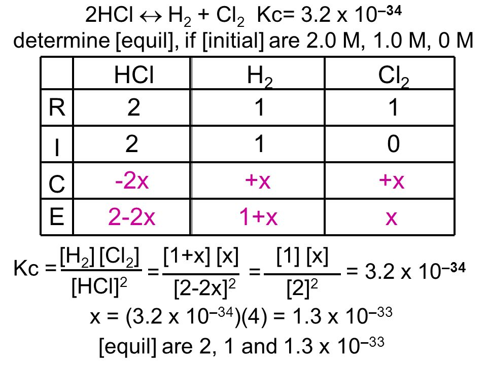 HClH2H2 Cl 2 211 210 +x -2x 2-2x1+xx R I C E 2HCl H 2 + Cl 2 Kc= 3.2 x 10 –34 determine [equil], if [initial] are 2.0 M, 1.0 M, 0 M [HCl] 2 Kc = [H 2