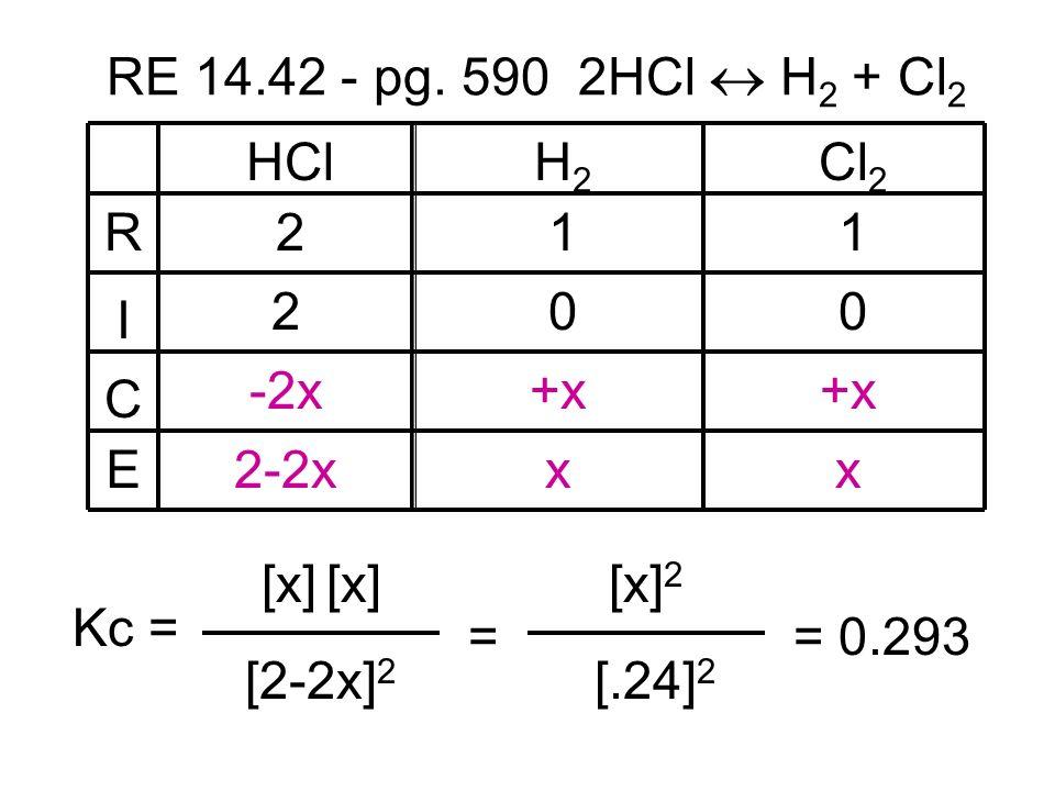 HClH2H2 Cl 2 211 200 +x -2x 2-2xxx R I C E RE 14.42 - pg. 590 2HCl H 2 + Cl 2 [2-2x] 2 Kc = [x] = [.24] 2 [x] 2 = 0.293