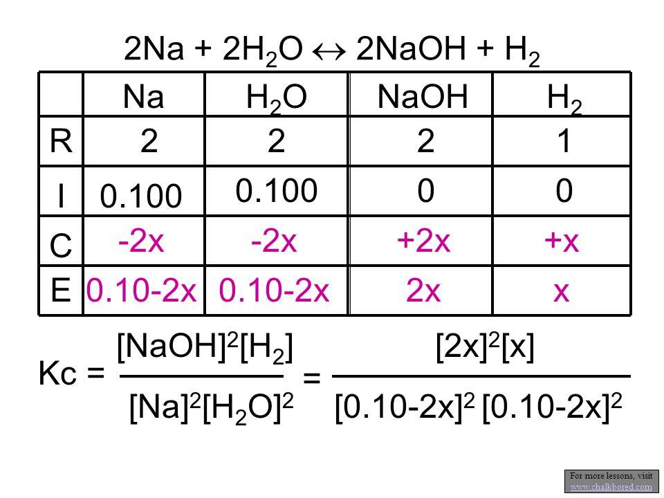2Na + 2H 2 O 2NaOH + H 2 NaH2OH2ONaOH 222 0.100 0 -2x +2x 0.10-2x 2x R I C E H2H2 1 0 +x x [0.10-2x] 2 = [2x] 2 [x] Kc = [NaOH] 2 [H 2 ] [Na] 2 [H 2 O