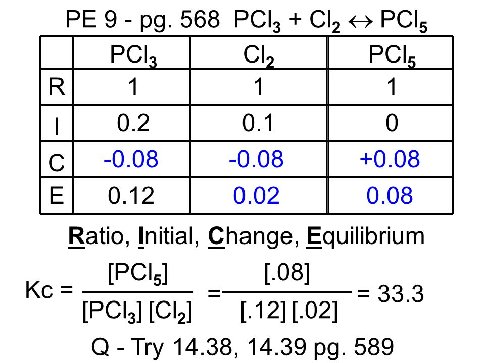 PE 9 - pg. 568 PCl 3 + Cl 2 PCl 5 R I C E PCl 3 Cl 2 PCl 5 111 0.20.10 -0.08 +0.08 0.120.020.08 Q - Try 14.38, 14.39 pg. 589 Ratio, Initial, Change, E