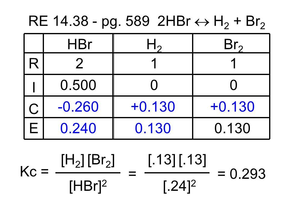 HBrH2H2 Br 2 211 0.50000 +0.130 -0.260 0.2400.130 R I C E RE 14.38 - pg. 589 2HBr H 2 + Br 2 [HBr] 2 Kc = [H 2 ] [Br 2 ] = [.24] 2 [.13] = 0.293