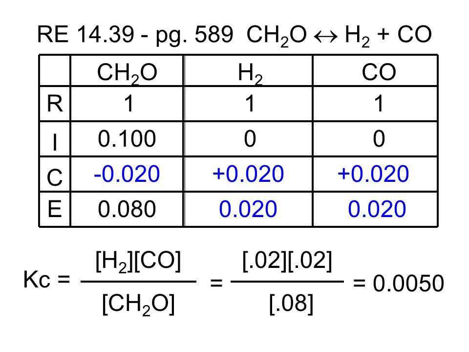 CH 2 OH2H2 CO 111 0.10000 -0.020+0.020 0.020 0.080 R I C E RE 14.39 - pg. 589 CH 2 O H 2 + CO [CH 2 O] Kc = [H 2 ][CO] = [.08] [.02][.02] = 0.0050