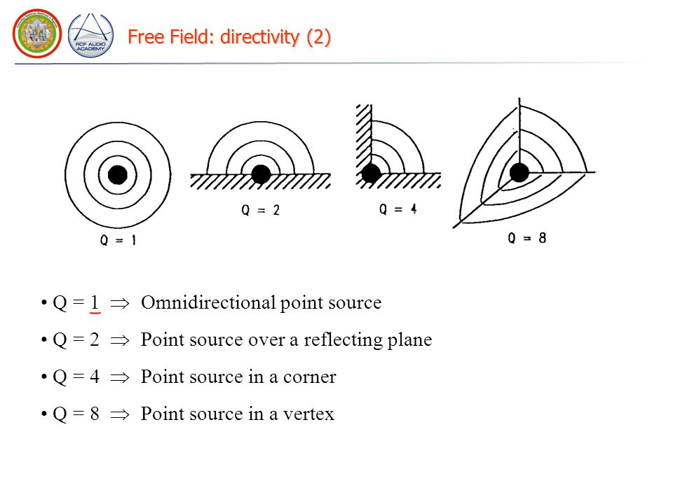 Free Field: directivity (2) Q = 1 Omnidirectional point source Q = 2 Point source over a reflecting plane Q = 4 Point source in a corner Q = 8 Point s
