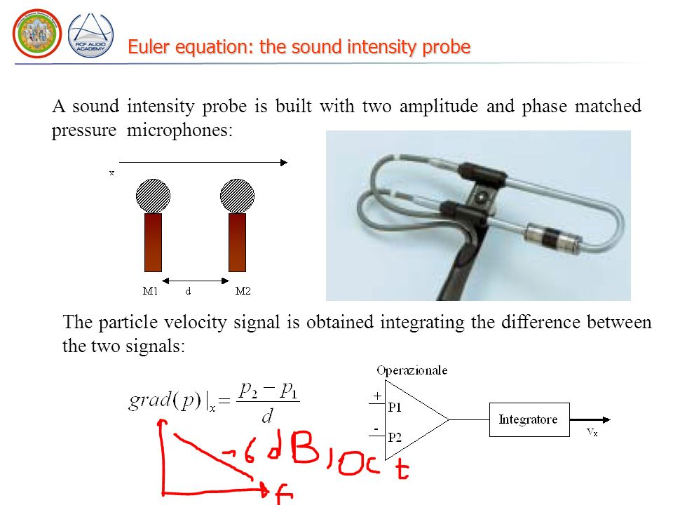 Euler equation: the sound intensity probe A sound intensity probe is built with two amplitude and phase matched pressure microphones: The particle vel