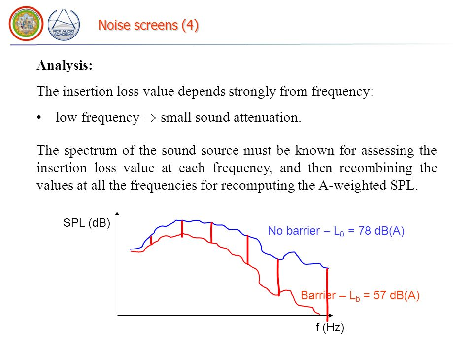 Noise screens (4) Analysis: The insertion loss value depends strongly from frequency: low frequency small sound attenuation. The spectrum of the sound