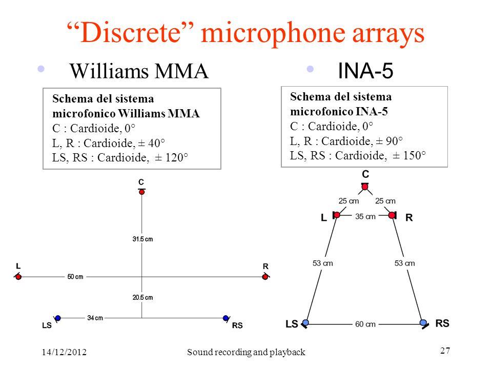 14/12/2012Sound recording and playback 27 Discrete microphone arrays Williams MMA Schema del sistema microfonico Williams MMA C : Cardioide, 0° L, R :