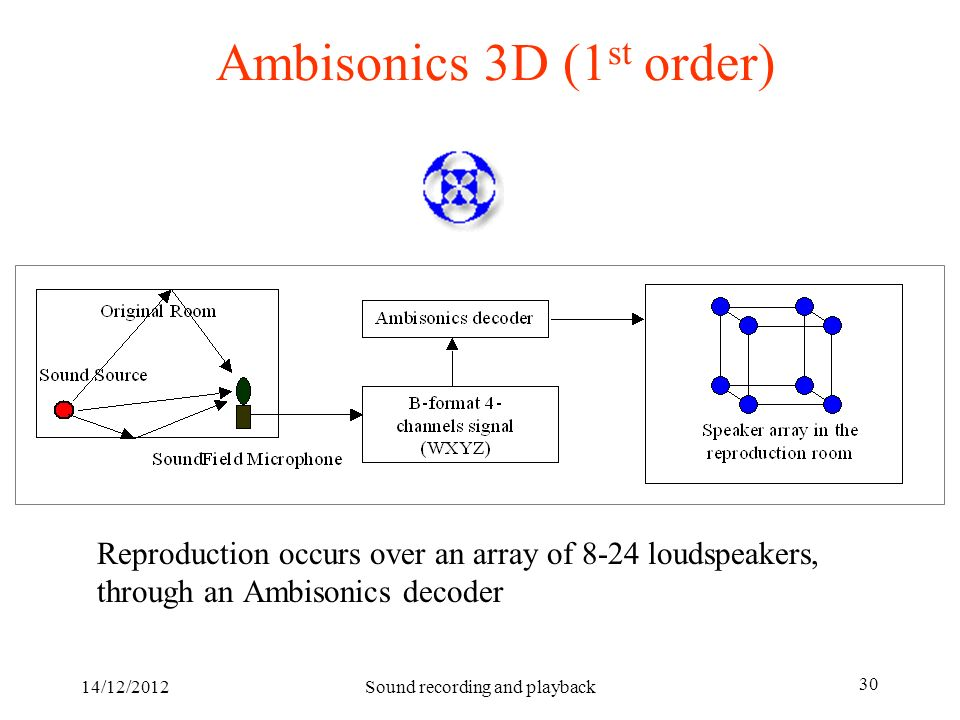 14/12/2012Sound recording and playback 30 Ambisonics 3D (1 st order) Reproduction occurs over an array of 8-24 loudspeakers, through an Ambisonics dec
