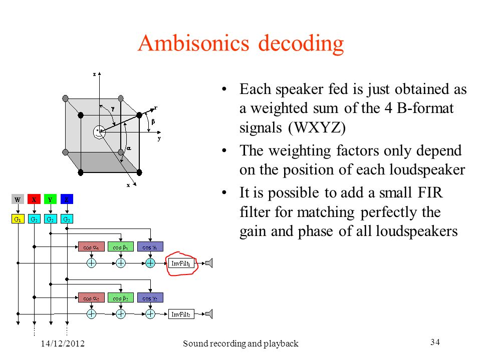 14/12/2012Sound recording and playback 34 Ambisonics decoding Each speaker fed is just obtained as a weighted sum of the 4 B-format signals (WXYZ) The