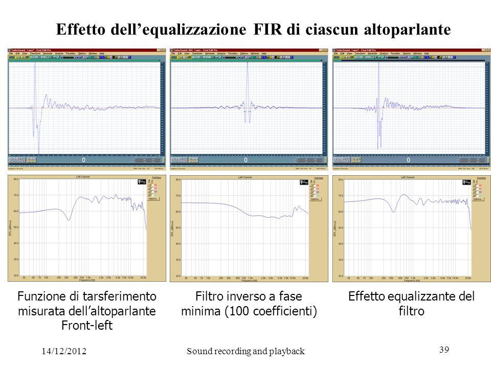 14/12/2012Sound recording and playback 39 Effetto dellequalizzazione FIR di ciascun altoparlante Funzione di tarsferimento misurata dellaltoparlante F