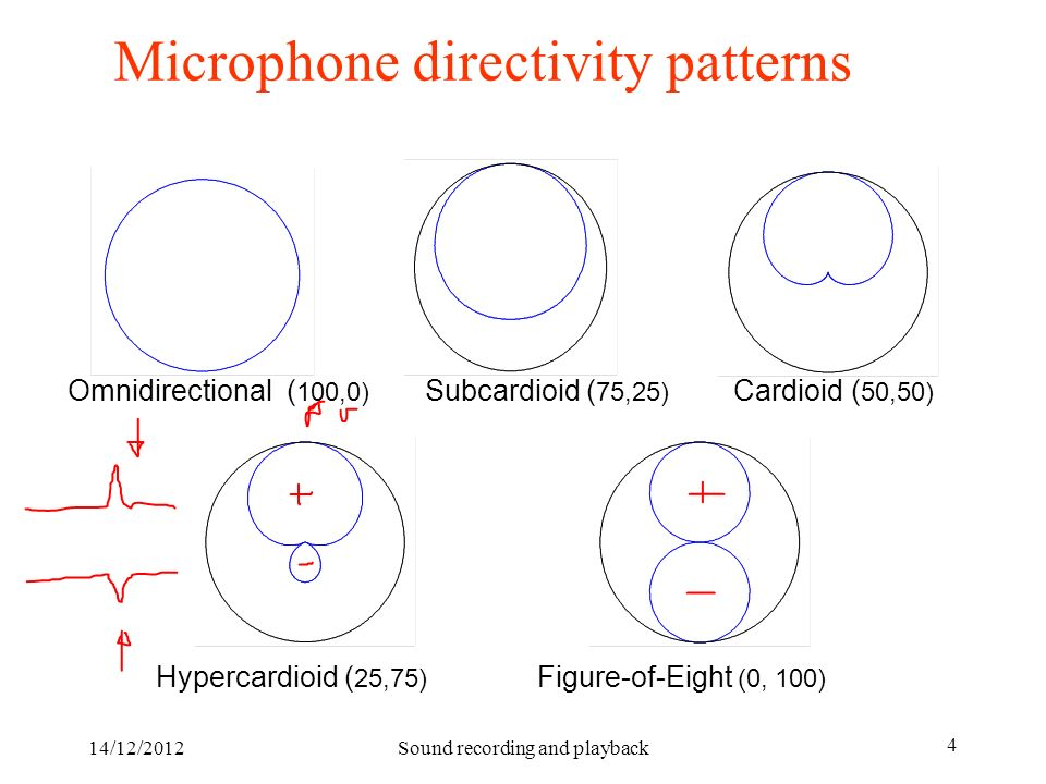 14/12/2012Sound recording and playback 4 Microphone directivity patterns Omnidirectional ( 100,0) Subcardioid ( 75,25) Cardioid ( 50,50) Hypercardioid
