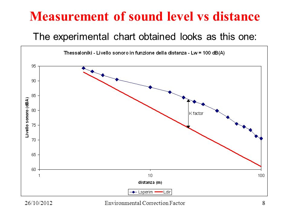 926/10/2012Environmental Correction Factor9 Comparison with the theoretical curve Measurement of sound level vs distance Here the experimental SPL is significantly larger than the theoretical one Here instead it is smaller