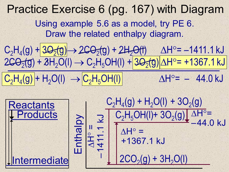 C + O 2 CO 2 H = – 393.5 kJ Reactants Intermediate Products C + O 2 CO 2 CO Enthalpy Note: states such as (s) and (g) have been ignored to reduce clutter on these slides.